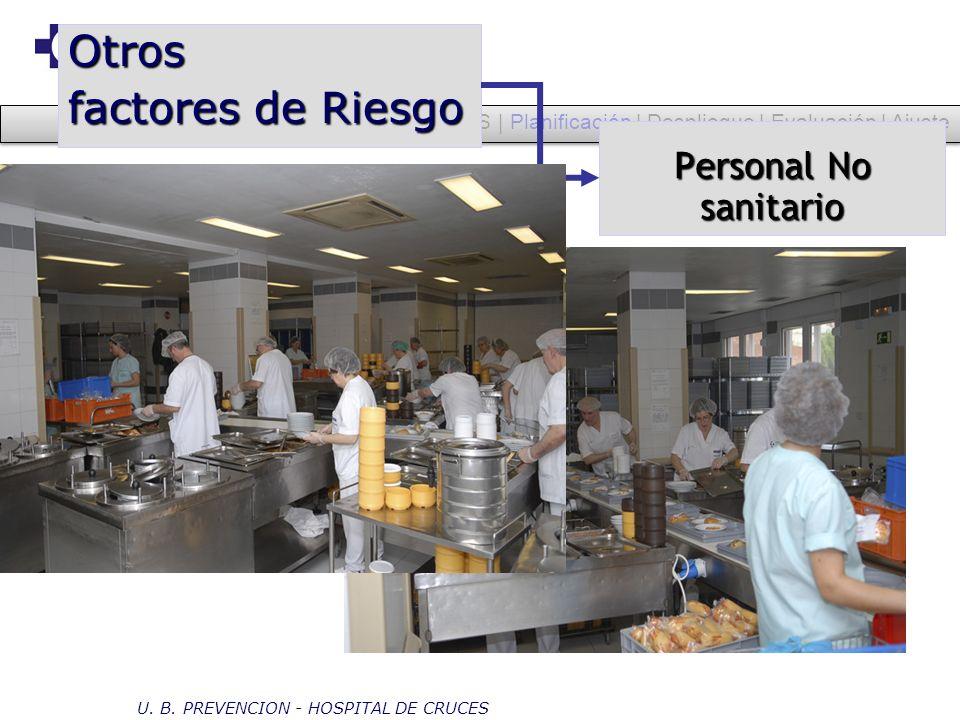 OHSAS | Planificación | Despliegue | Evaluación | Ajuste Personal No sanitario Otros factores de Riesgo U. B. PREVENCION - HOSPITAL DE CRUCES