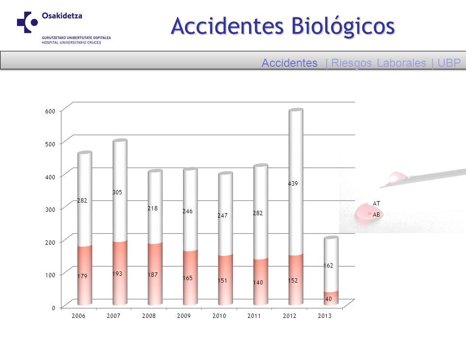 Accidentes Biológicos Accidentes | Riesgos Laborales | UBP