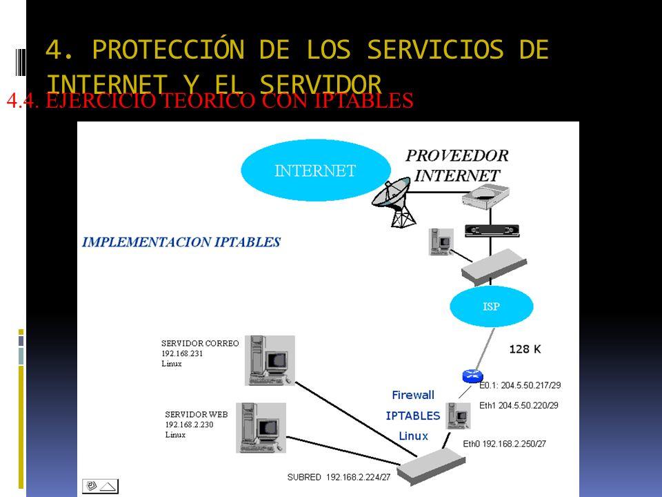 4. PROTECCIÓN DE LOS SERVICIOS DE INTERNET Y EL SERVIDOR 4.4. EJERCICIO TEORICO CON IPTABLES