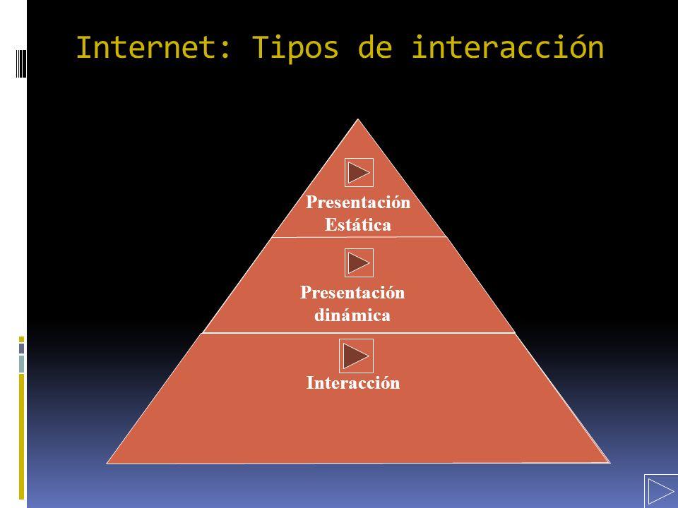 Presentación Estática Presentación dinámica Interacción Internet: Tipos de interacción