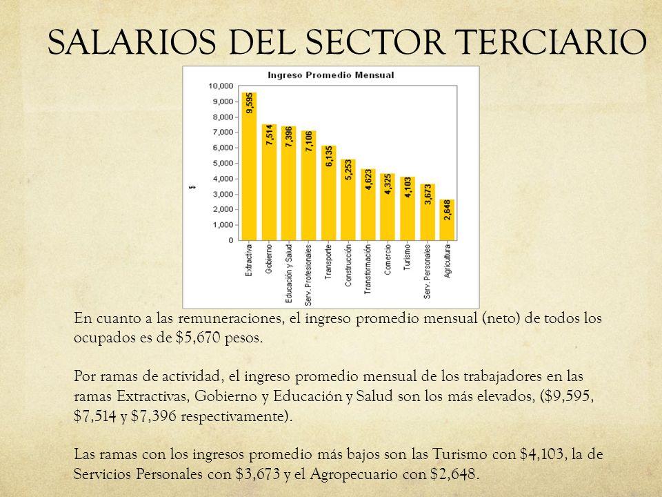 SALARIOS DEL SECTOR TERCIARIO En cuanto a las remuneraciones, el ingreso promedio mensual (neto) de todos los ocupados es de $5,670 pesos. Por ramas d