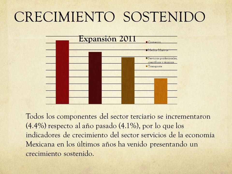 CRECIMIENTO SOSTENIDO Todos los componentes del sector terciario se incrementaron (4.4%) respecto al año pasado (4.1%), por lo que los indicadores de