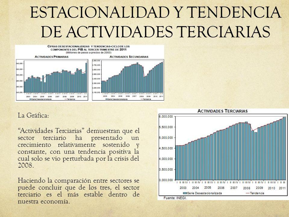 ESTACIONALIDAD Y TENDENCIA DE ACTIVIDADES TERCIARIAS La Gráfica: Actividades Terciarias demuestran que el sector terciario ha presentado un crecimient