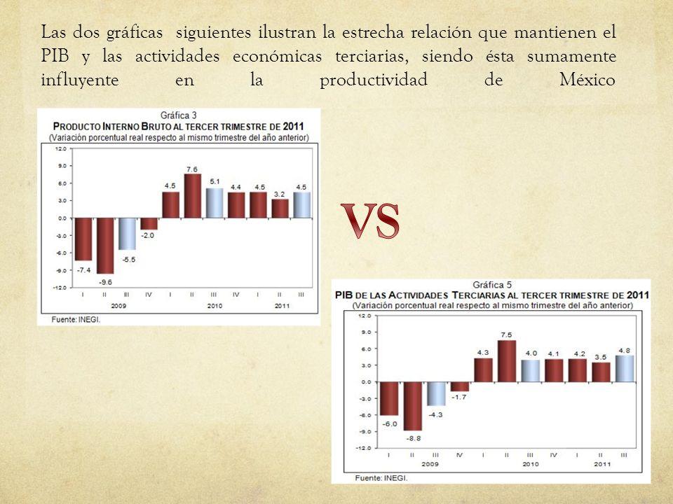 Las dos gráficas siguientes ilustran la estrecha relación que mantienen el PIB y las actividades económicas terciarias, siendo ésta sumamente influyen