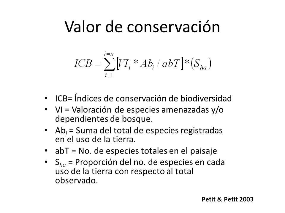 Valor de conservación ICB= Índices de conservación de biodiversidad VI = Valoración de especies amenazadas y/o dependientes de bosque. Ab i = Suma del
