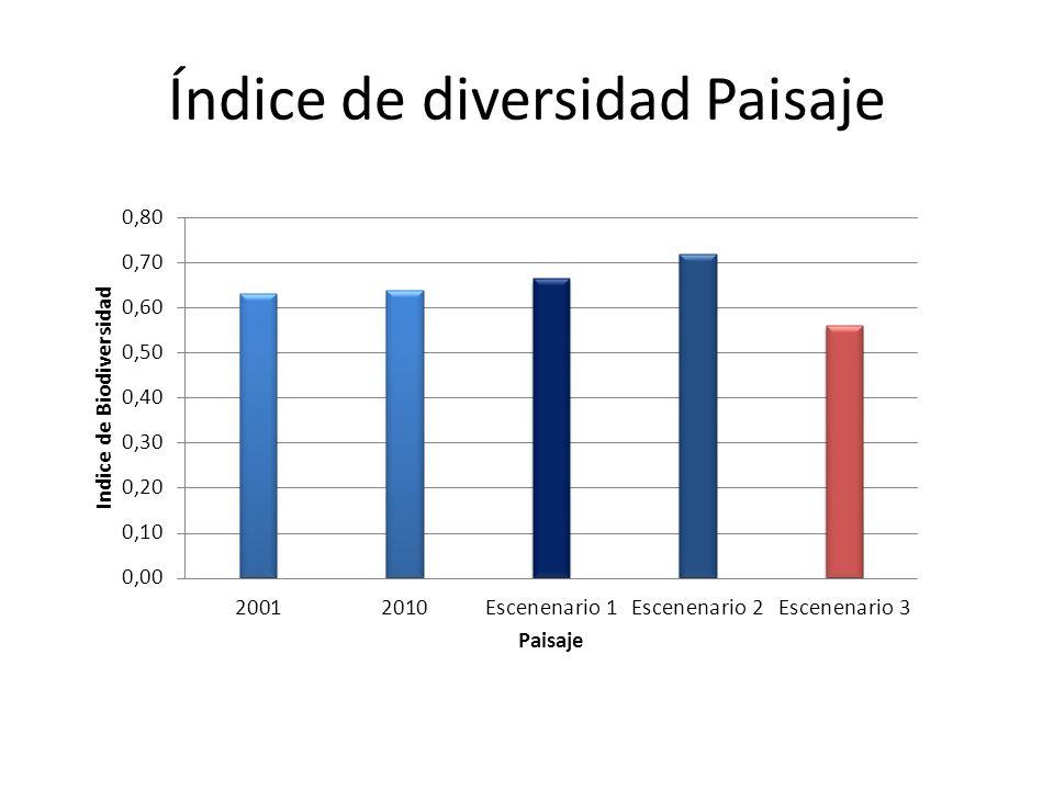 Índice de diversidad Paisaje