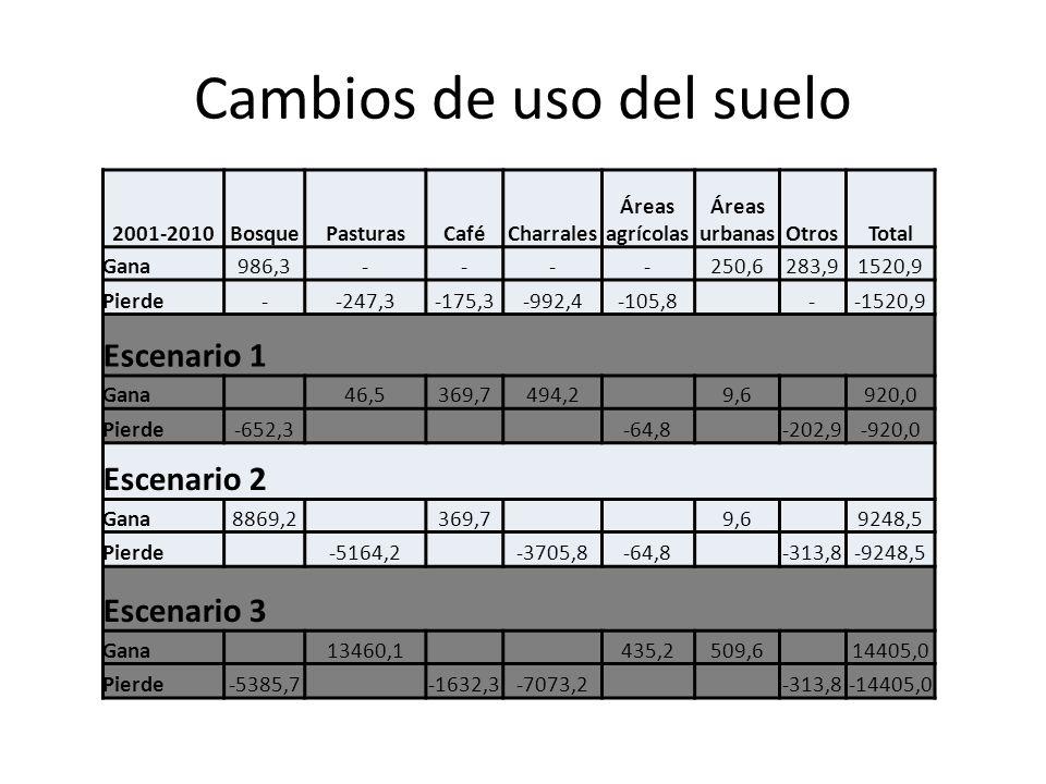 Cambios de uso del suelo 2001-2010BosquePasturasCaféCharrales Áreas agrícolas Áreas urbanasOtrosTotal Gana986,3----250,6283,91520,9 Pierde--247,3-175,