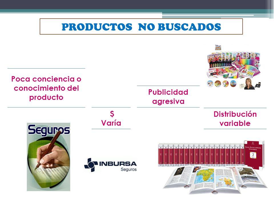 Poca conciencia o conocimiento del producto Publicidad agresiva $ Varía Distribución variable PRODUCTOS NO BUSCADOS