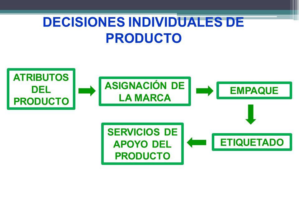 DECISIONES INDIVIDUALES DE PRODUCTO ATRIBUTOS DEL PRODUCTO ASIGNACIÓN DE LA MARCA EMPAQUE ETIQUETADO SERVICIOS DE APOYO DEL PRODUCTO