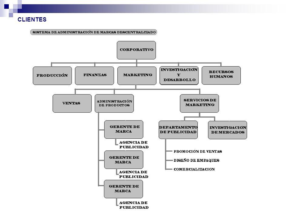 Agencias de Publicidad Internas Una agencia interna es una que establece, posee y opera el propio anunciante.