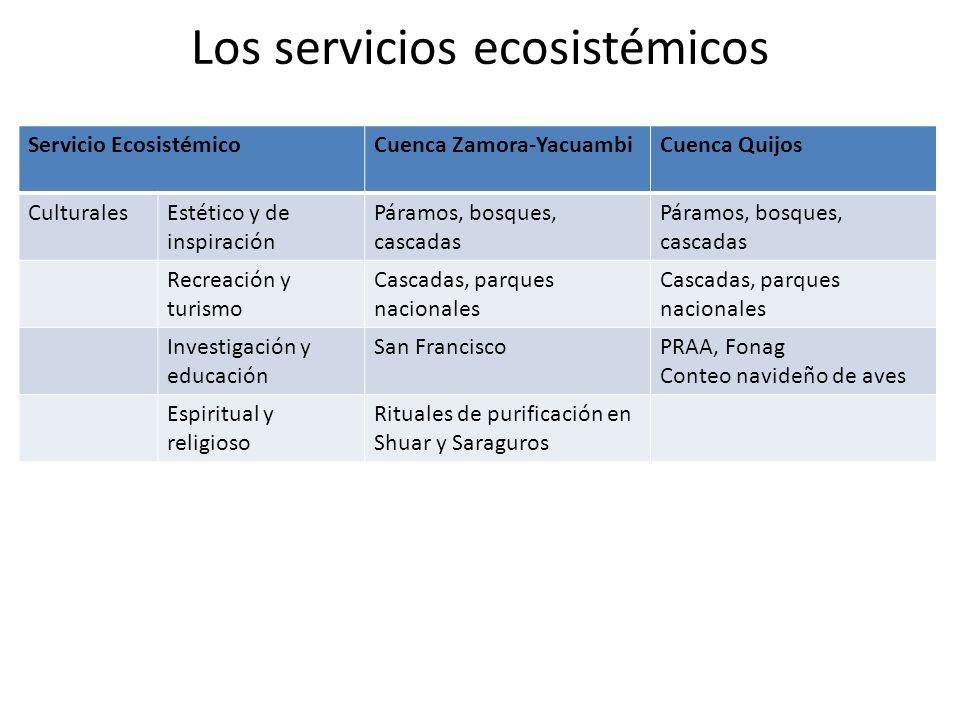 Los servicios ecosistémicos Servicio EcosistémicoCuenca Zamora-YacuambiCuenca Quijos CulturalesEstético y de inspiración Páramos, bosques, cascadas Re