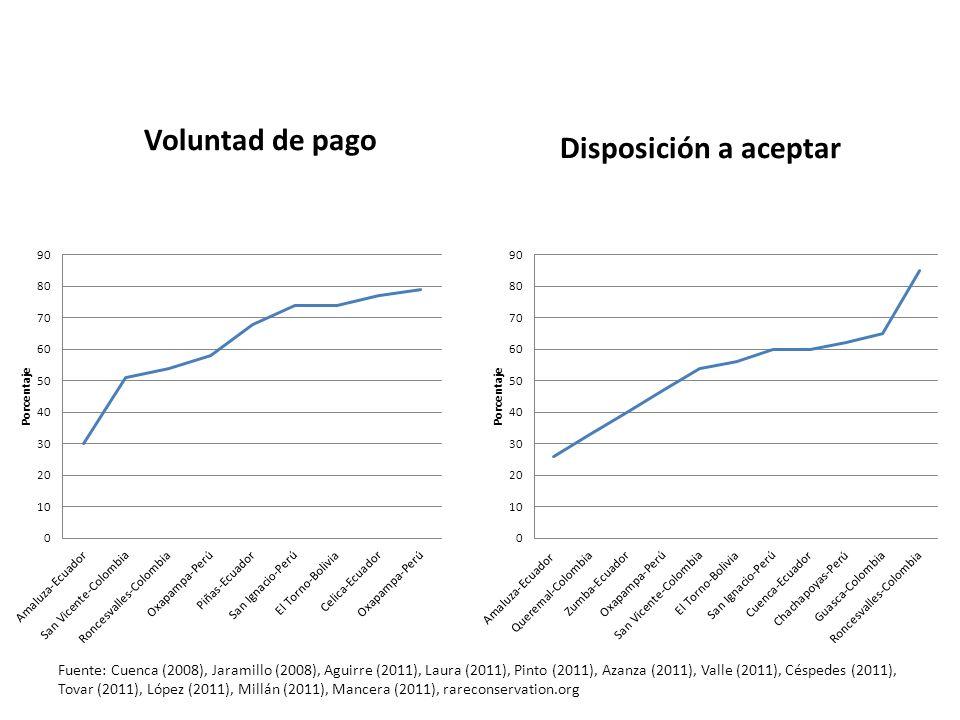 Voluntad de pago Disposición a aceptar Fuente: Cuenca (2008), Jaramillo (2008), Aguirre (2011), Laura (2011), Pinto (2011), Azanza (2011), Valle (2011