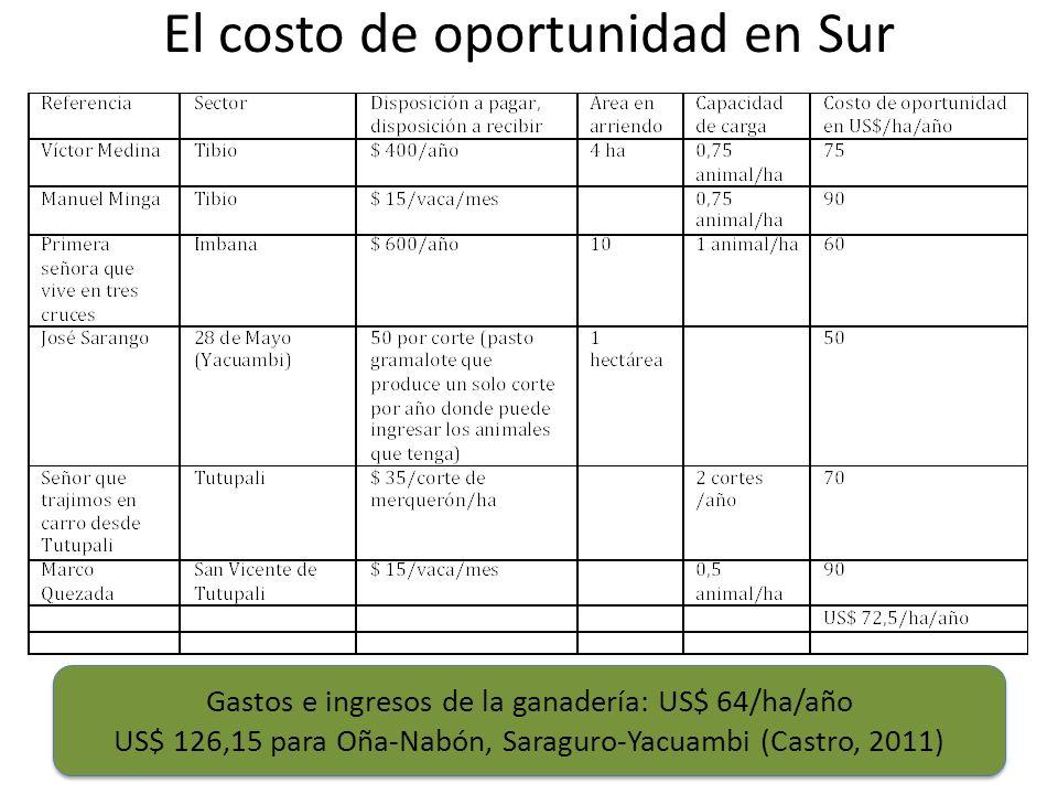 El costo de oportunidad en Sur Gastos e ingresos de la ganadería: US$ 64/ha/año US$ 126,15 para Oña-Nabón, Saraguro-Yacuambi (Castro, 2011) Gastos e i