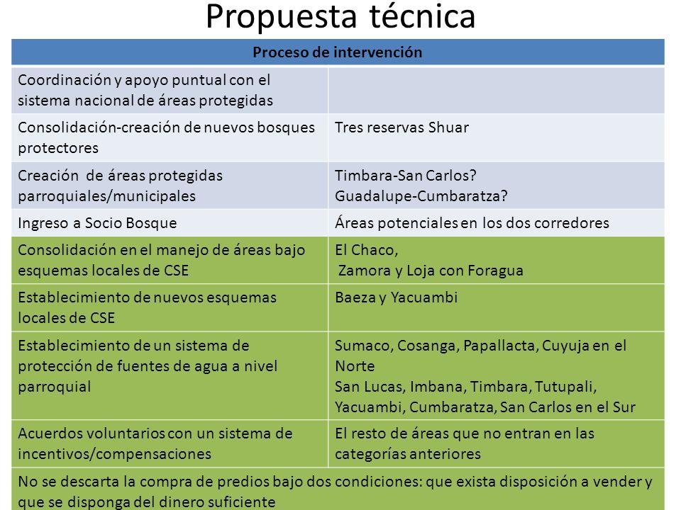 Propuesta técnica Proceso de intervención Coordinación y apoyo puntual con el sistema nacional de áreas protegidas Consolidación-creación de nuevos bo