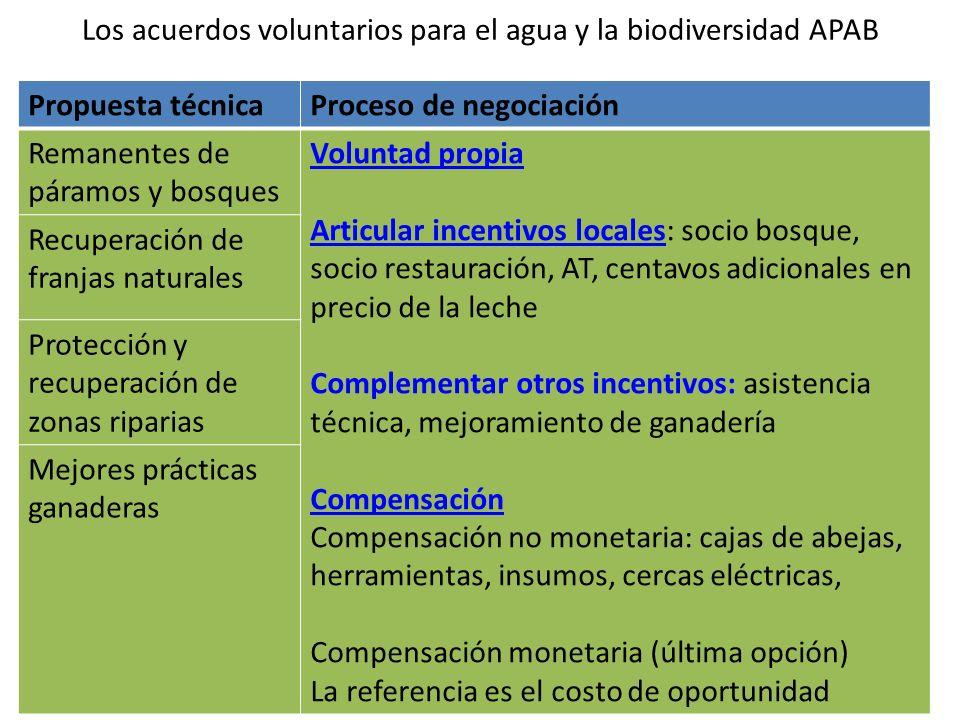 Los acuerdos voluntarios para el agua y la biodiversidad APAB Propuesta técnicaProceso de negociación Remanentes de páramos y bosques Voluntad propia