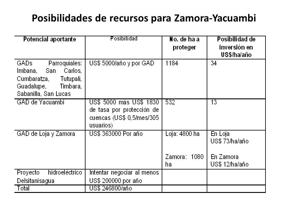 Posibilidades de recursos para Zamora-Yacuambi