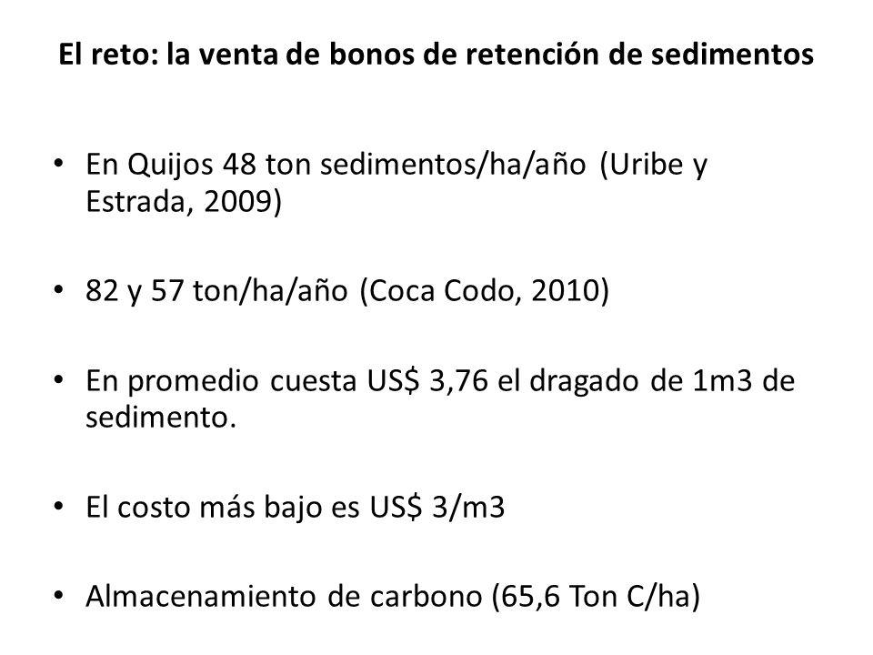 En Quijos 48 ton sedimentos/ha/año (Uribe y Estrada, 2009) 82 y 57 ton/ha/año (Coca Codo, 2010) En promedio cuesta US$ 3,76 el dragado de 1m3 de sedim