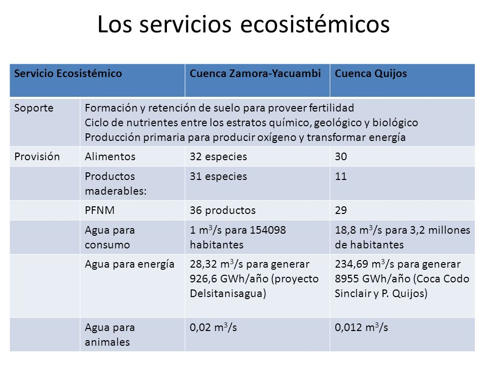 Los servicios ecosistémicos Servicio EcosistémicoCuenca Zamora-YacuambiCuenca Quijos SoporteFormación y retención de suelo para proveer fertilidad Cic