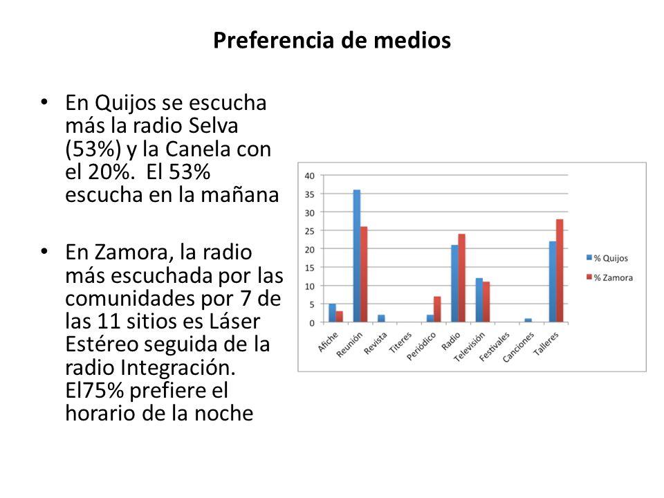 Preferencia de medios En Quijos se escucha más la radio Selva (53%) y la Canela con el 20%. El 53% escucha en la mañana En Zamora, la radio más escuch