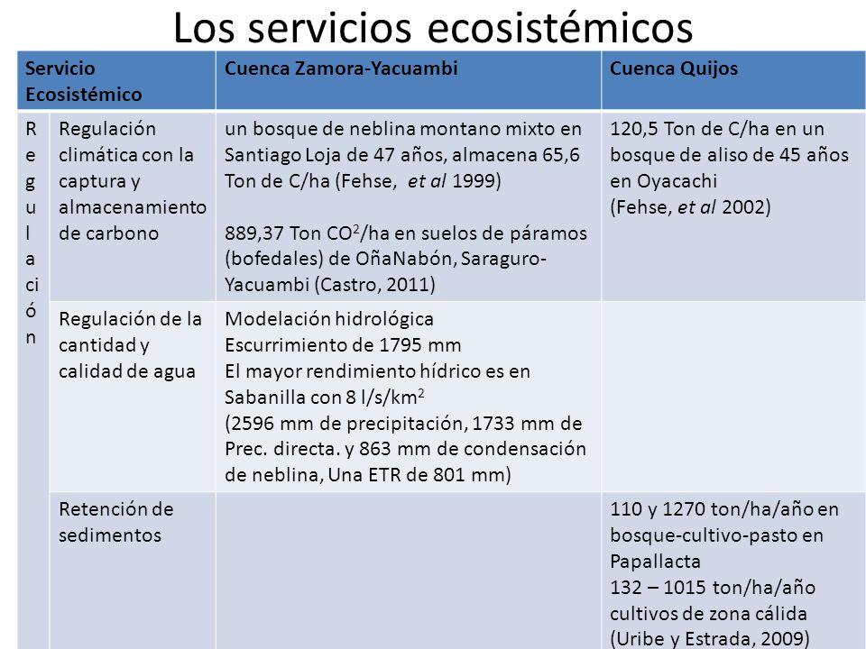 Los servicios ecosistémicos Servicio Ecosistémico Cuenca Zamora-YacuambiCuenca Quijos R e g u l a ci ó n Regulación climática con la captura y almacen