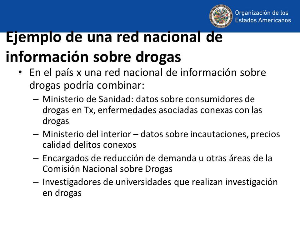 Ejemplo de una red nacional de información sobre drogas En el país x una red nacional de información sobre drogas podría combinar: – Ministerio de San