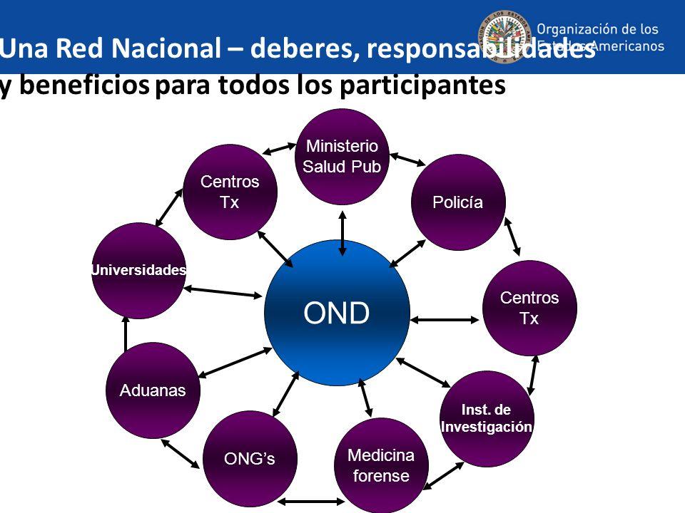 Una Red Nacional – deberes, responsabilidades y beneficios para todos los participantes OND Policía Ministerio Salud Pub Centros Tx Centros Tx Universidades Aduanas Inst.