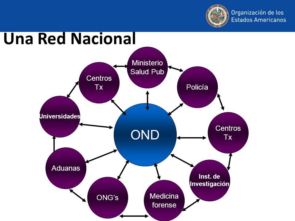 Una Red Nacional OND Policía Ministerio Salud Pub Centros Tx Centros Tx Universidades Aduanas Inst. de Investigación ONGs Medicina forense