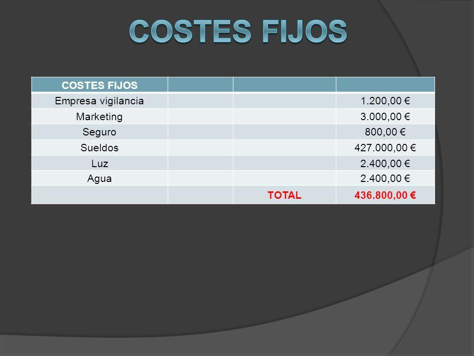 COSTES FIJOS Empresa vigilancia 1.200,00 Marketing 3.000,00 Seguro 800,00 Sueldos 427.000,00 Luz 2.400,00 Agua2.400,00 TOTAL436.800,00