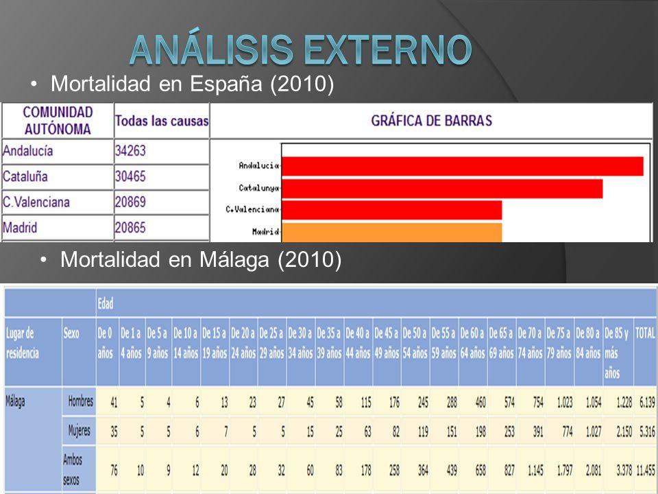 Mortalidad en España (2010) Mortalidad en Málaga (2010)