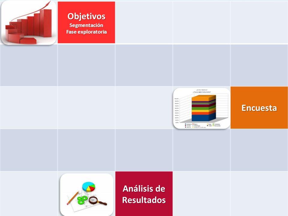 ObjetivosSegmentación Fase exploratoria Encuesta Análisis de Resultados