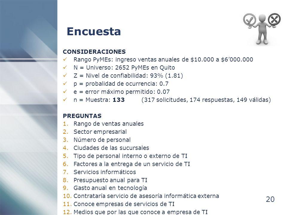 Encuesta 20 CONSIDERACIONES Rango PyMEs: ingreso ventas anuales de $10.000 a $6000.000 N = Universo: 2652 PyMEs en Quito Z = Nivel de confiabilidad: 93% (1.81) p = probalidad de ocurrencia: 0.7 e = error máximo permitido: 0.07 n = Muestra: 133 (317 solicitudes, 174 respuestas, 149 válidas) PREGUNTAS 1.Rango de ventas anuales 2.Sector empresarial 3.Número de personal 4.Ciudades de las sucursales 5.Tipo de personal interno o externo de TI 6.Factores a la entrega de un servicio de TI 7.Servicios informáticos 8.Presupuesto anual para TI 9.Gasto anual en tecnología 10.Contrataría servicio de asesoría informática externa 11.Conoce empresas de servicios de TI 12.Medios que por las que conoce a empresa de TI