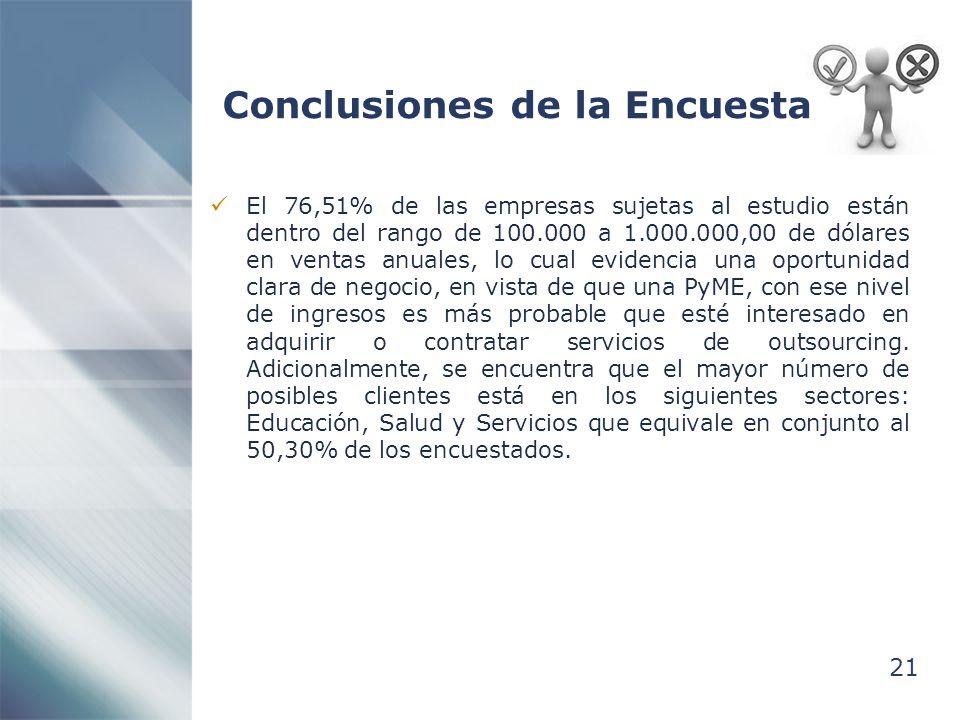 Conclusiones de la Encuesta 21 El 76,51% de las empresas sujetas al estudio están dentro del rango de 100.000 a 1.000.000,00 de dólares en ventas anua