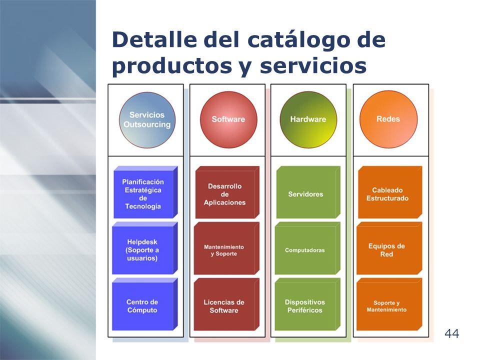 44 Detalle del catálogo de productos y servicios