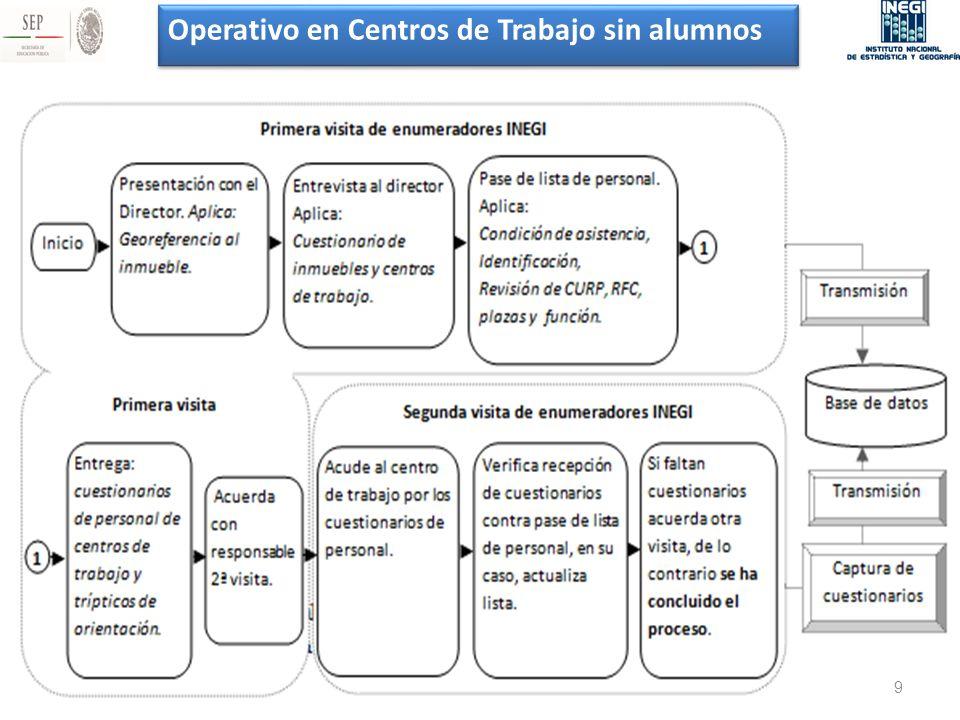 Operativo en Centros de Trabajo sin alumnos 9