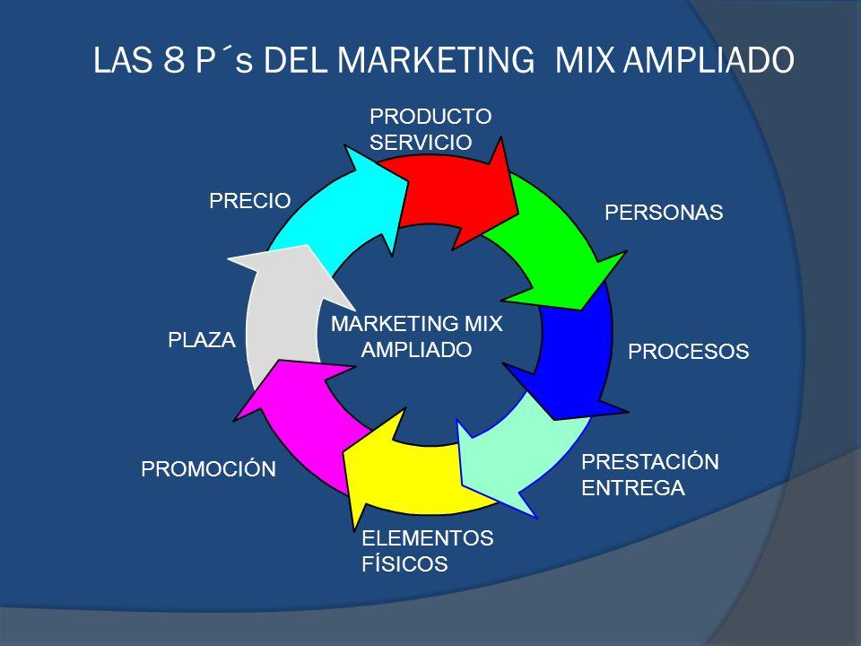 MARKETING MIX AMPLIADO PERSONAS PROCESOS PRESTACIÓN ENTREGA ELEMENTOS FÍSICOS PROMOCIÓN PLAZA PRECIO PRODUCTO SERVICIO LAS 8 P´s DEL MARKETING MIX AMP