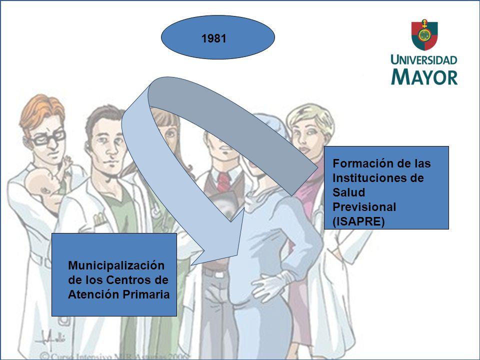 1981 Municipalización de los Centros de Atención Primaria Formación de las Instituciones de Salud Previsional (ISAPRE)
