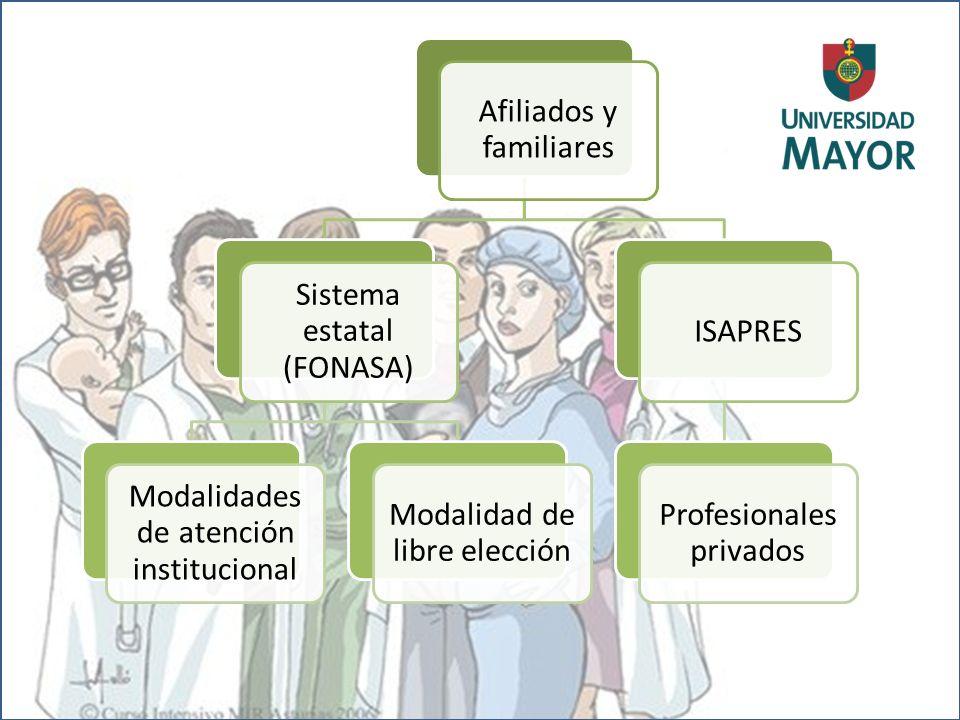 Afiliados y familiares Sistema estatal (FONASA) Modalidades de atención institucional Modalidad de libre elección ISAPRES Profesionales privados