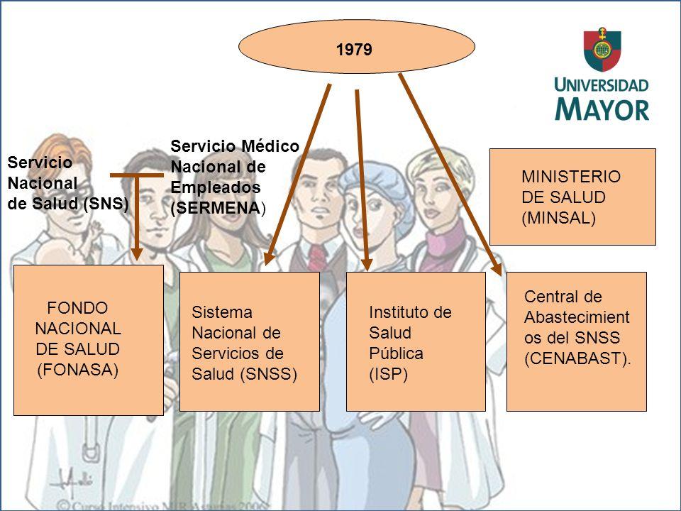 1979 Servicio Médico Nacional de Empleados (SERMENA) Servicio Nacional de Salud (SNS) FONDO NACIONAL DE SALUD (FONASA) MINISTERIO DE SALUD (MINSAL) Si