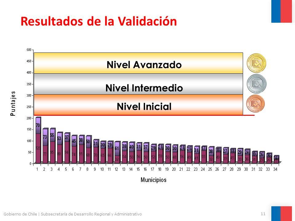 11 Gobierno de Chile | Subsecretaría de Desarrollo Regional y Administrativo Resultados de la Validación Nivel Intermedio Nivel Inicial Nivel Avanzado