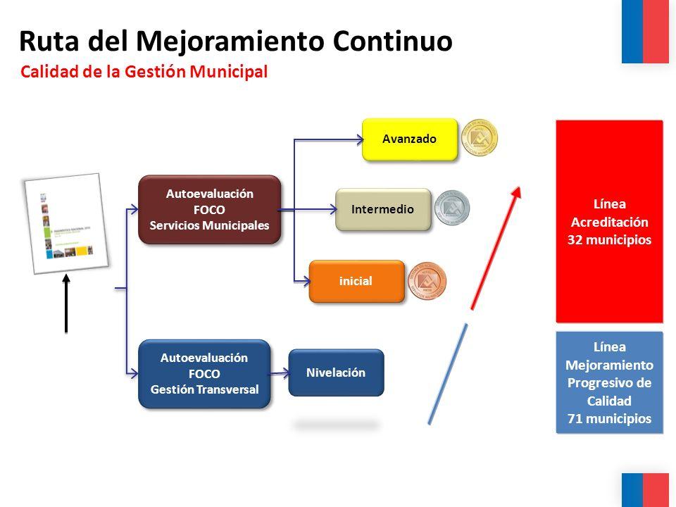 Ruta del Mejoramiento Continuo Calidad de la Gestión Municipal Autoevaluación FOCO Gestión Transversal Autoevaluación FOCO Servicios Municipales Autoe