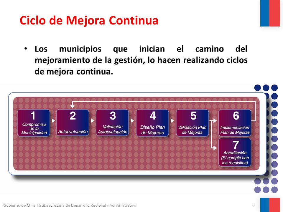4 Gobierno de Chile | Subsecretaría de Desarrollo Regional y Administrativo Modelo de Gestión de Calidad de los Servicios Municipales Los ciclos de mejora continua se realizan conforme a un modelo de gestión de calidad.
