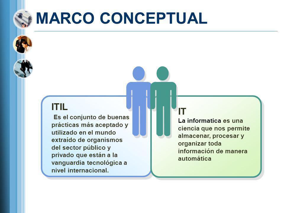 MARCO CONCEPTUAL ITIL Es el conjunto de buenas prácticas más aceptado y utilizado en el mundo extraído de organismos del sector público y privado que