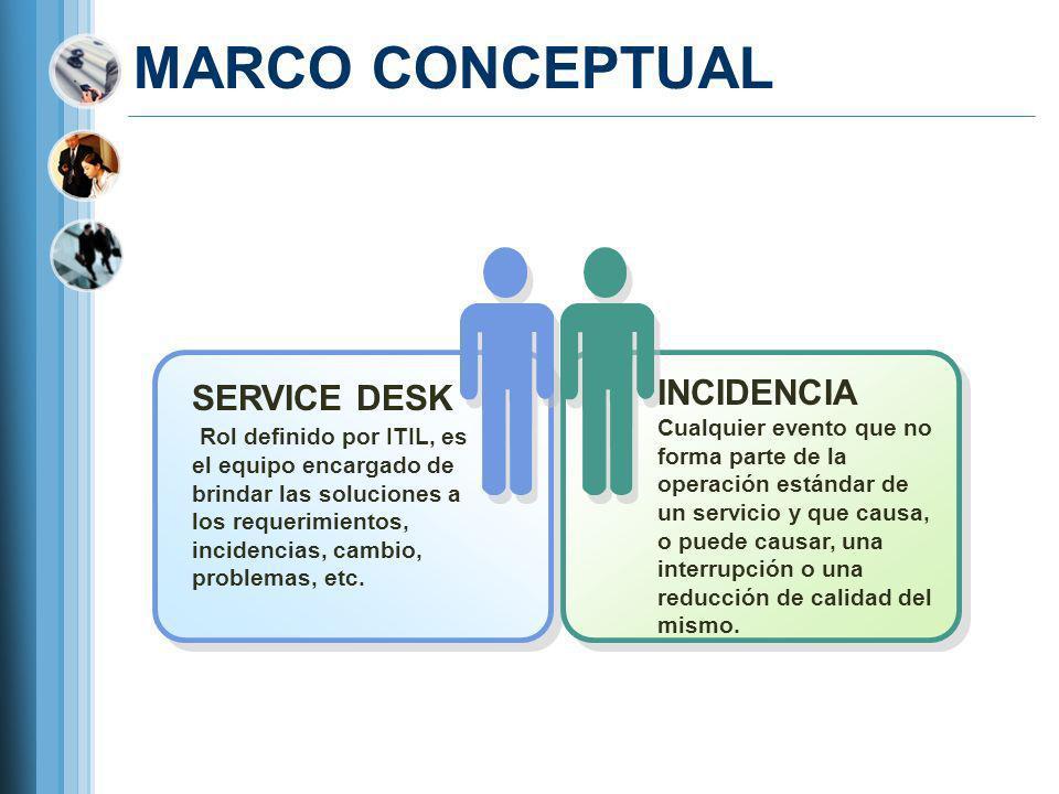 MARCO CONCEPTUAL SERVICE DESK Rol definido por ITIL, es el equipo encargado de brindar las soluciones a los requerimientos, incidencias, cambio, probl