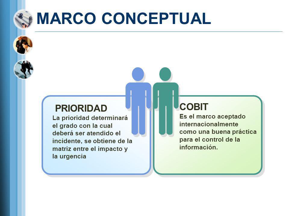 MARCO CONCEPTUAL PRIORIDAD La prioridad determinará el grado con la cual deberá ser atendido el incidente, se obtiene de la matriz entre el impacto y