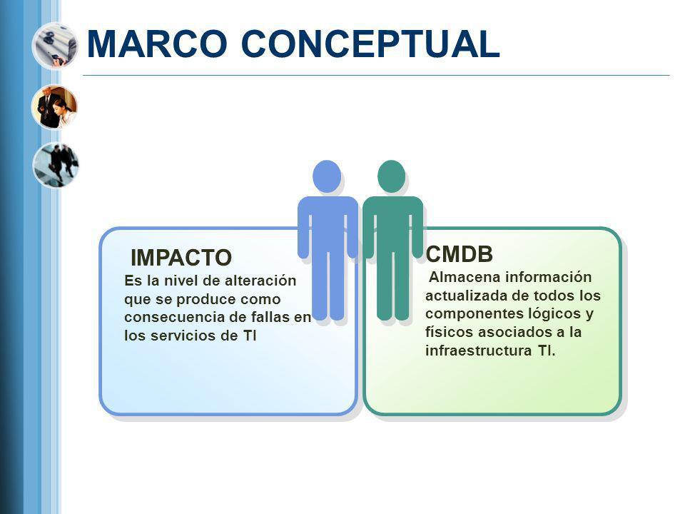 MARCO CONCEPTUAL IMPACTO Es la nivel de alteración que se produce como consecuencia de fallas en los servicios de TI CMDB Almacena información actuali