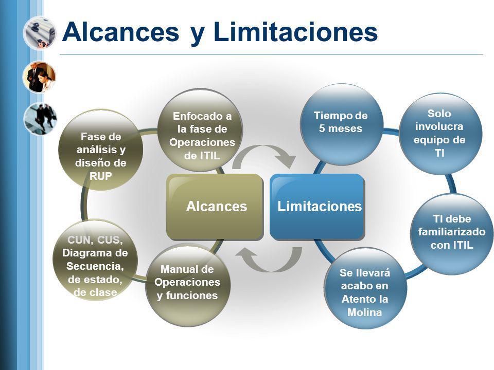 Alcances y Limitaciones AlcancesLimitaciones Tiempo de 5 meses Enfocado a la fase de Operaciones de ITIL Fase de análisis y diseño de RUP CUN, CUS, Di