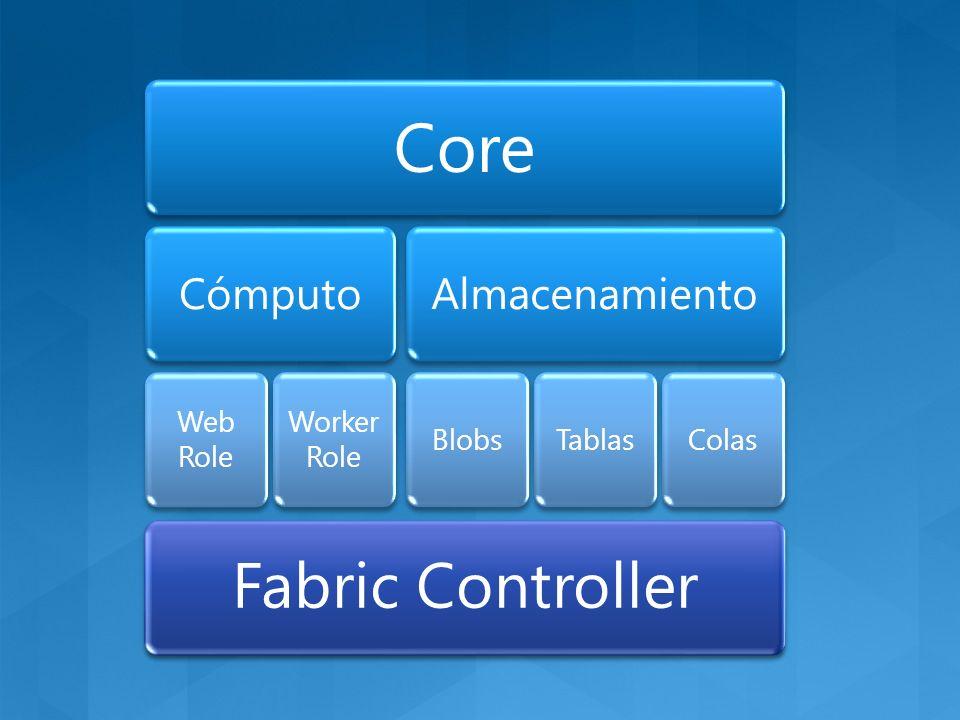 Core Cómputo Web Role Worker Role Almacenamiento BlobsTablasColas Fabric Controller