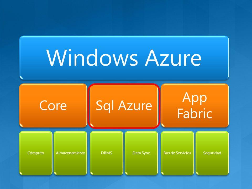 Windows Azure Core CómputoAlmacenamiento Sql Azure DBMSData Sync App Fabric Bus de ServiciosSeguridad