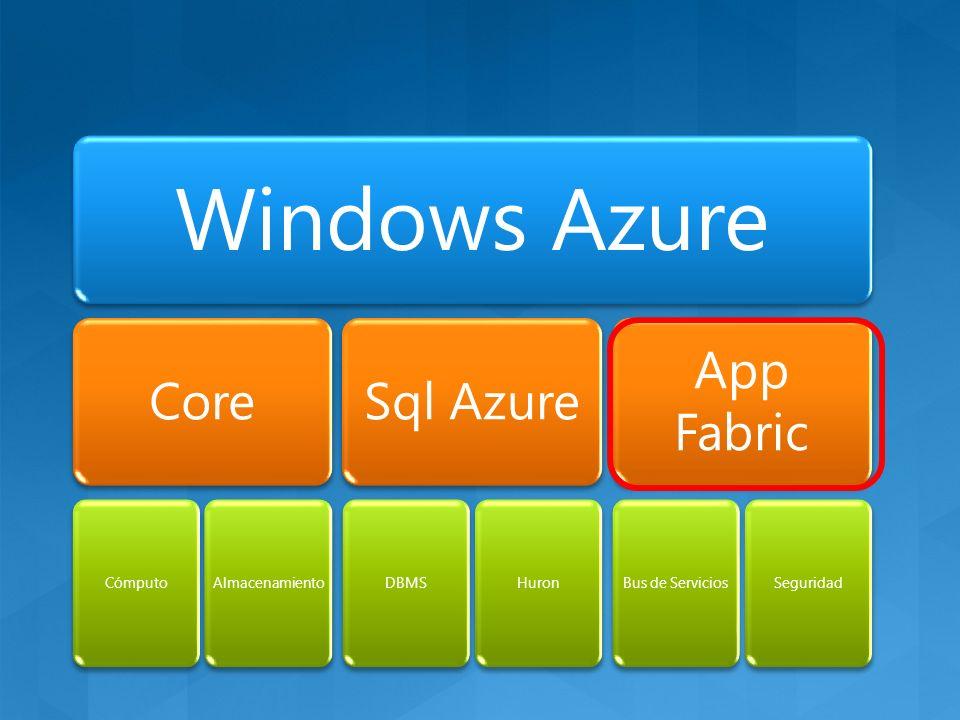 Windows Azure Core CómputoAlmacenamiento Sql Azure DBMSHuron App Fabric Bus de ServiciosSeguridad