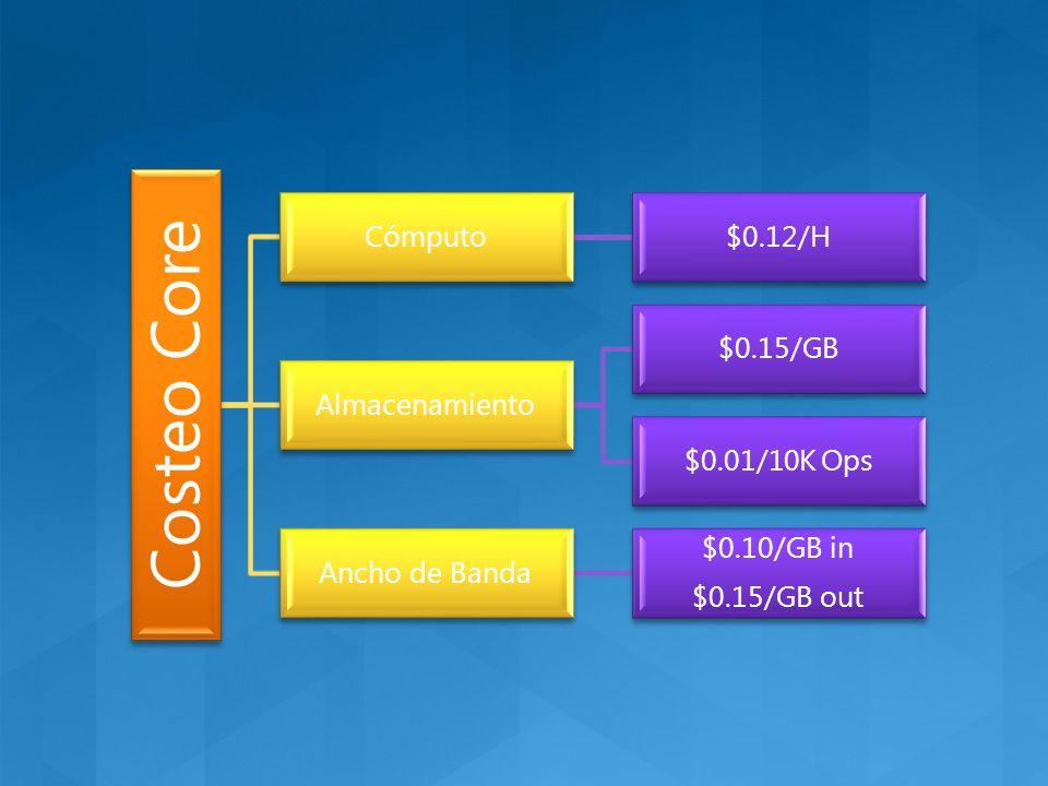 Costeo Core Cómputo$0.12/H Almacenamiento $0.15/GB $0.01/10K Ops Ancho de Banda $0.10/GB in $0.15/GB out